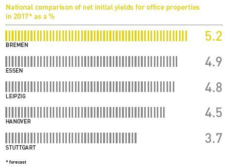 National comparison of net initial yields for office properties in 2017
