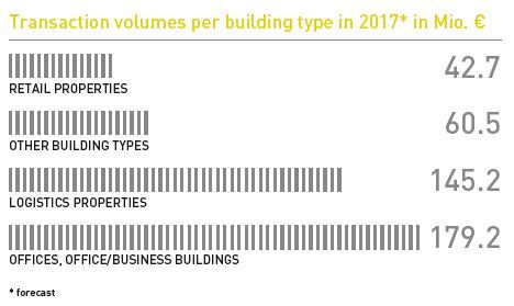 Transaction volumes per building type in 2017