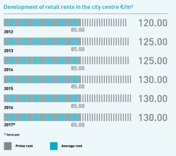 Development retail rent Overview