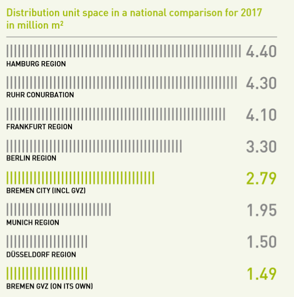 Distribution Unit Space Overview